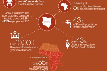 Kenya's Water Women: Infographic: