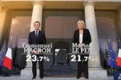 French election: Macron 23.7% and Le Pen 21.7% through to the second round