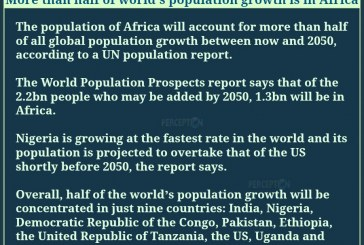 More than half the world's population growth is in Africa
