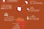Kenya's Water Women: Infographic: